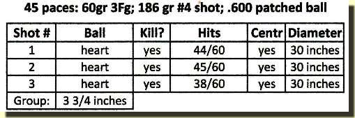 Table showing the results of substituting birdshot for buckshot.